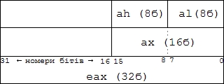 Регістр eax/ax/ah/al.