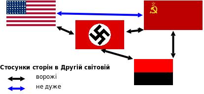 Граф взаємодій (зпрощений)