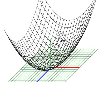 Результат графік параболоїда