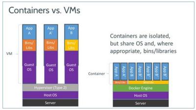 Docker в порівнянні з гіпервізором другого типу.